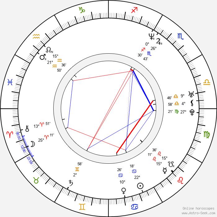 Danijela Martinovič - Birth horoscope chart
