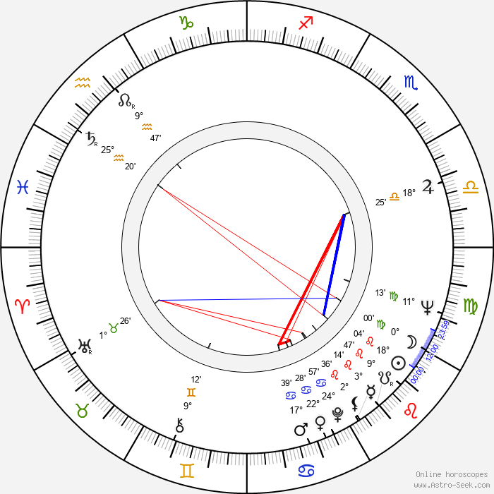 Danilo 'Bata' Stojkovic - Birth horoscope chart