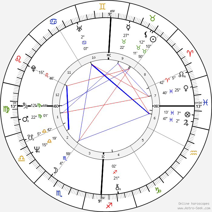 Dann Florek - Birth horoscope chart