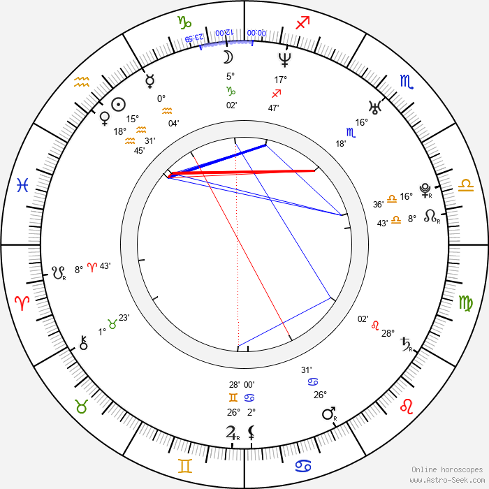 Danna García - Birth horoscope chart