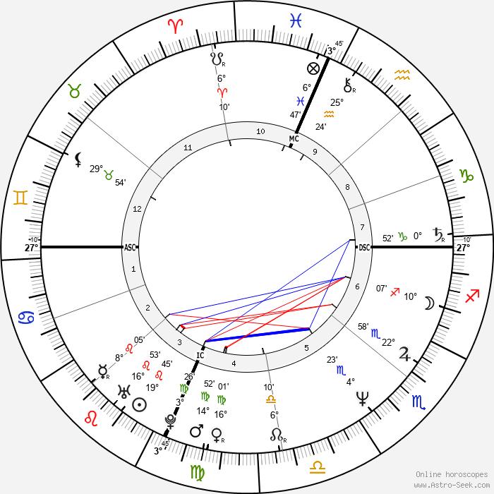 Danny Bonaduce - Birth horoscope chart
