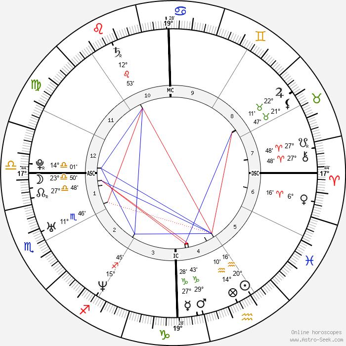 Danny Buday - Birth horoscope chart