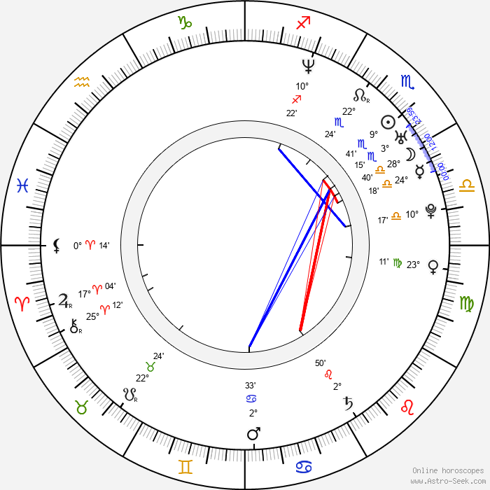 Danny Cooksey - Birth horoscope chart
