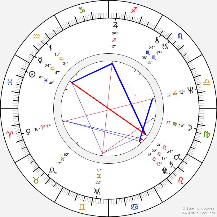 Danny Denzongpa - Birth horoscope chart
