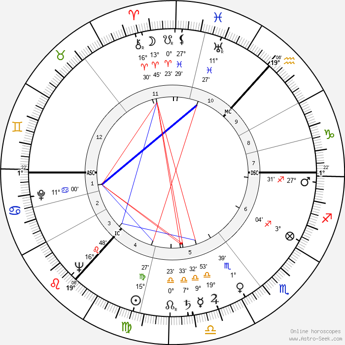 Danny Dorrian - Birth horoscope chart