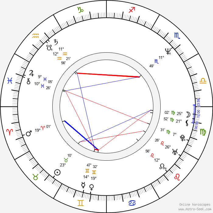 Danny Huston - Birth horoscope chart