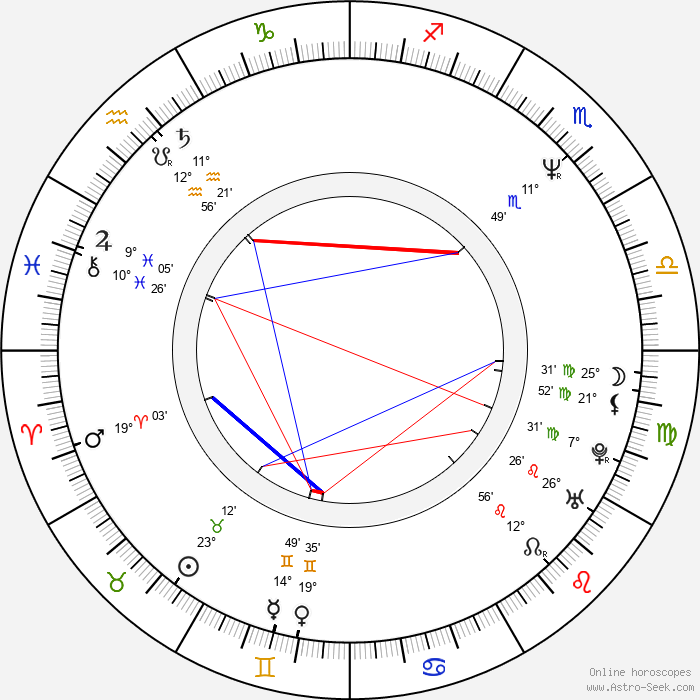 Danny Huston - Birth horoscope chart