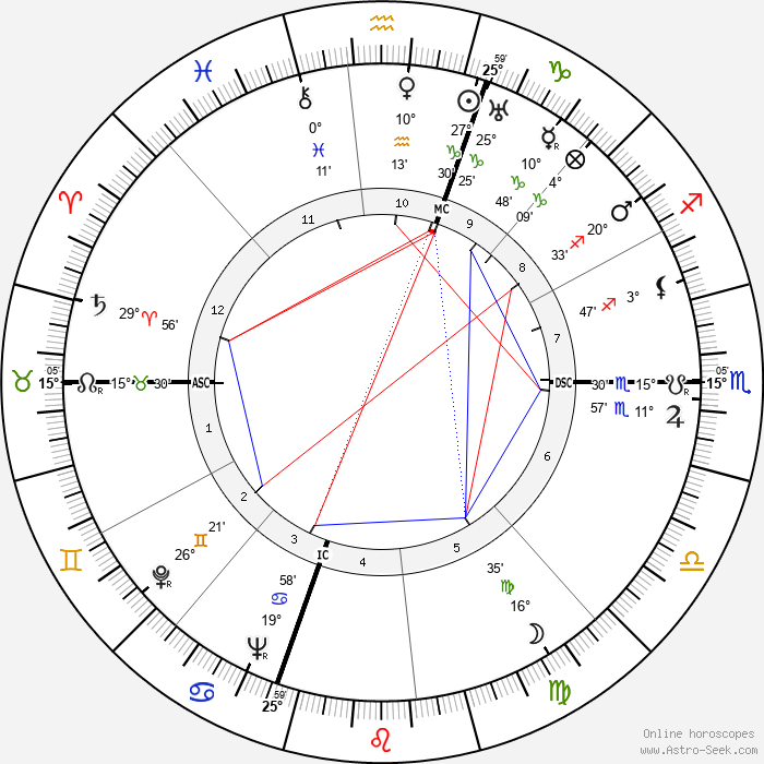Danny Kaye - Birth horoscope chart