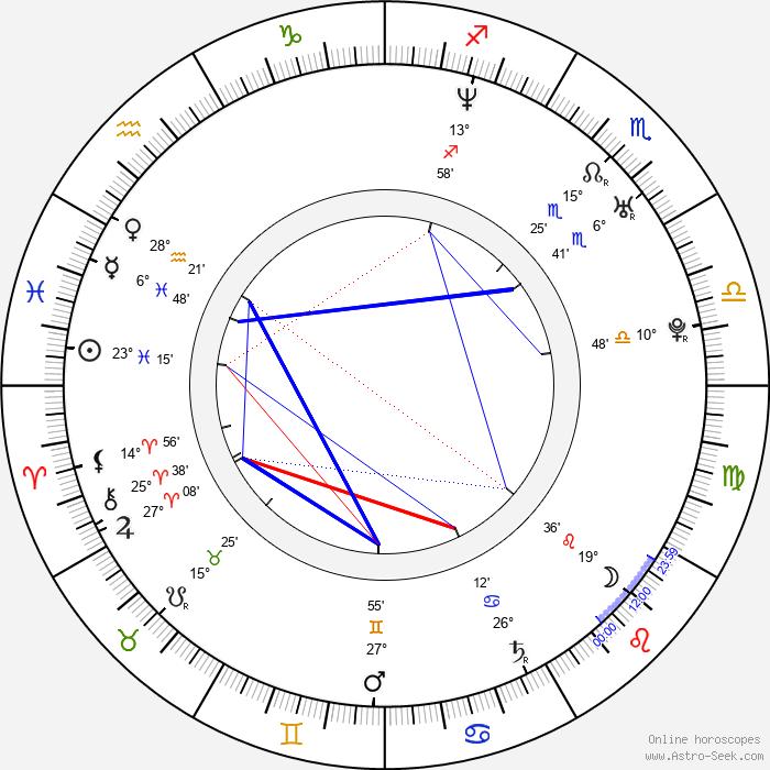 Danny Masterson - Birth horoscope chart