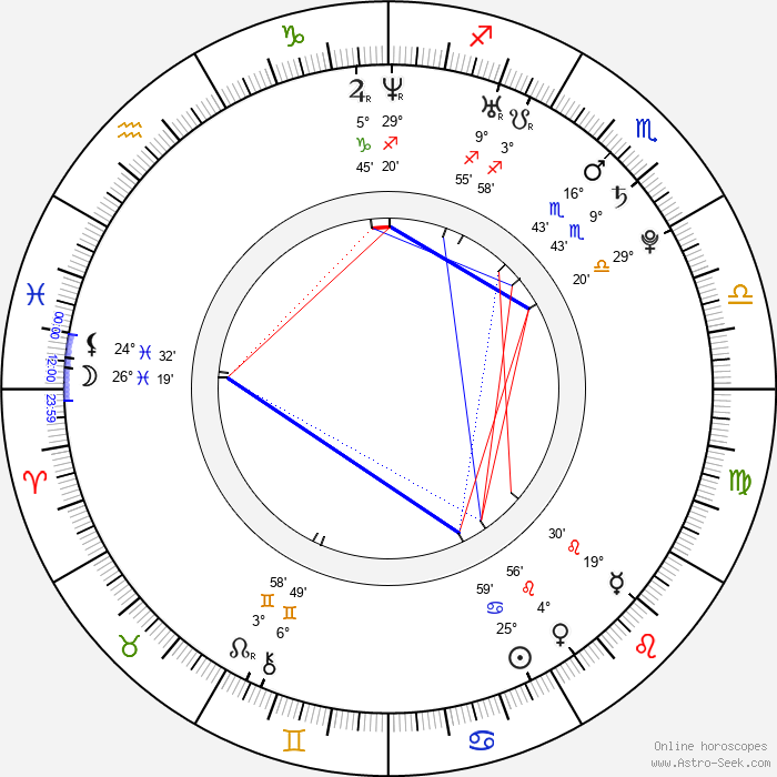 Danny Mountain - Birth horoscope chart