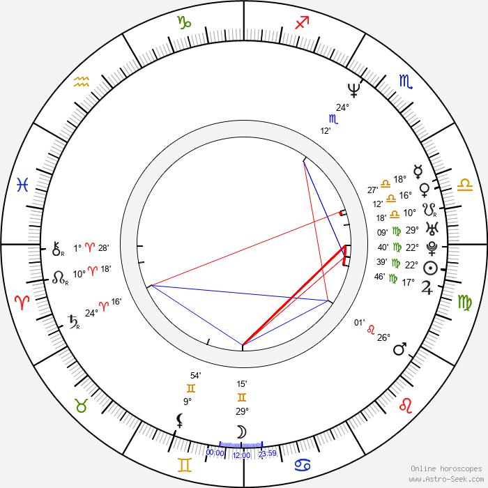 Danny Nucci - Birth horoscope chart