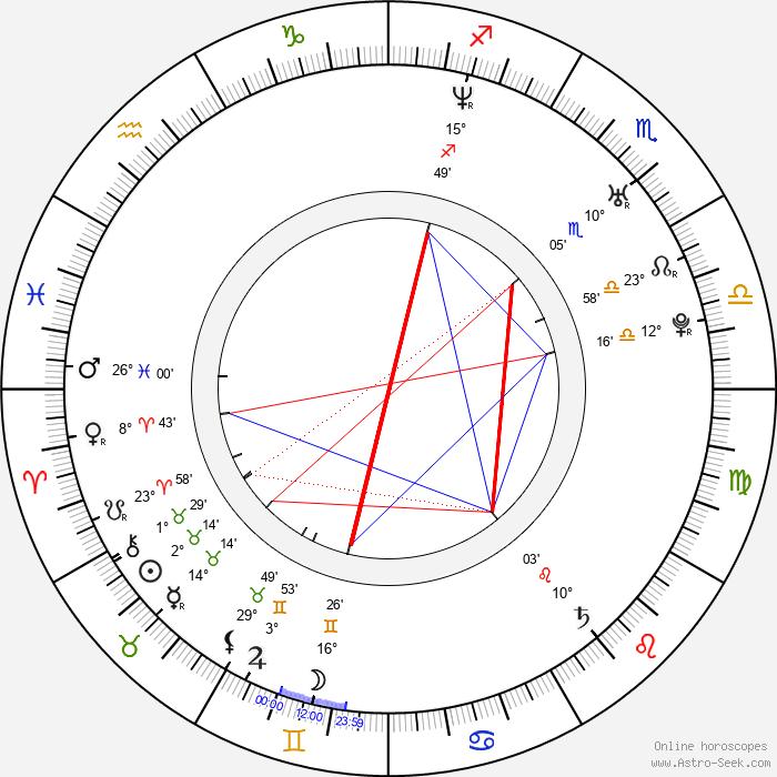 Danny Seo - Birth horoscope chart
