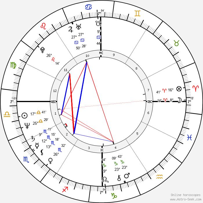 Danny Sugerman - Birth horoscope chart