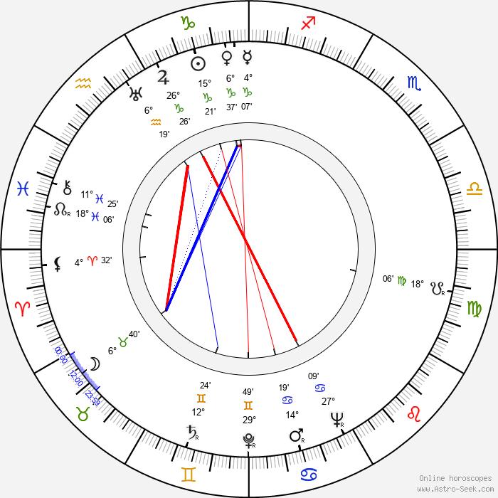 Danny Thomas - Birth horoscope chart
