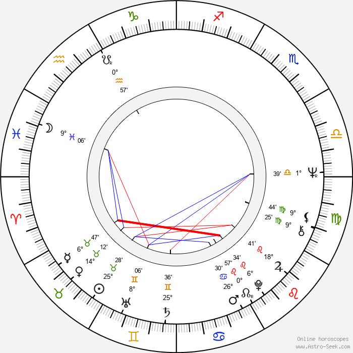 Danny Trejo - Birth horoscope chart
