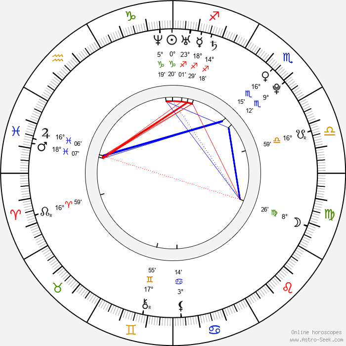 Danny Verduzco - Birth horoscope chart