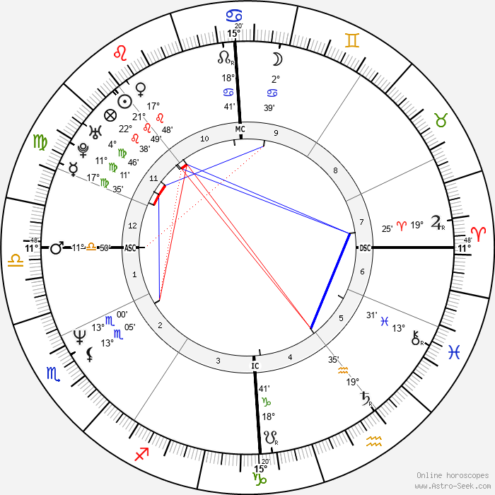 Danny Verlinden - Birth horoscope chart