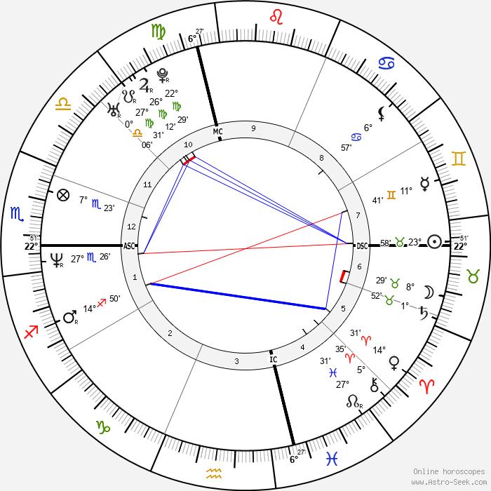 Danny Wood - Birth horoscope chart