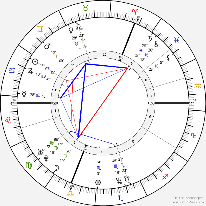 DannyBoon - Birth horoscope chart