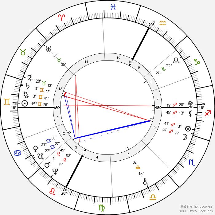 Dante Alighieri - Birth horoscope chart