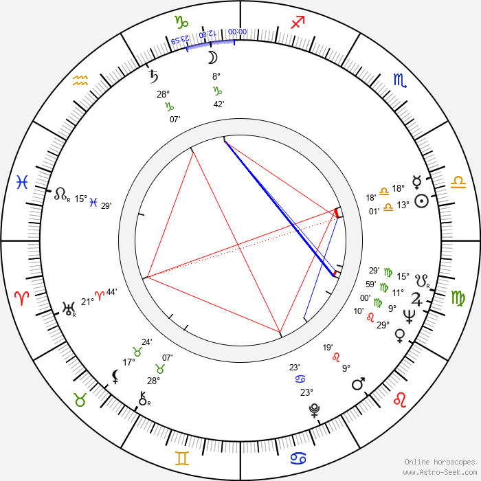 Danuta Balicka-Satanowska - Birth horoscope chart