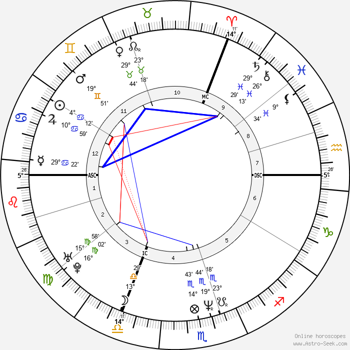 Dany Boon - Birth horoscope chart