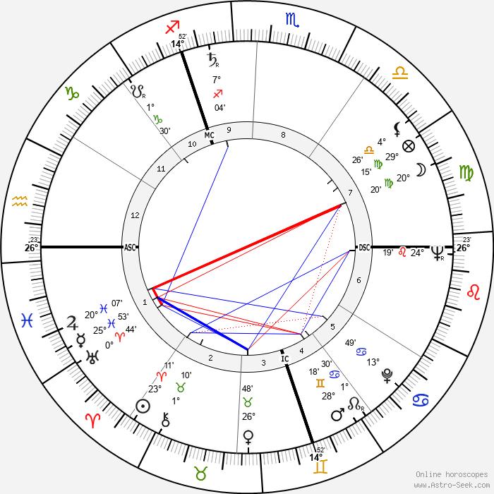 Dany Robin - Birth horoscope chart