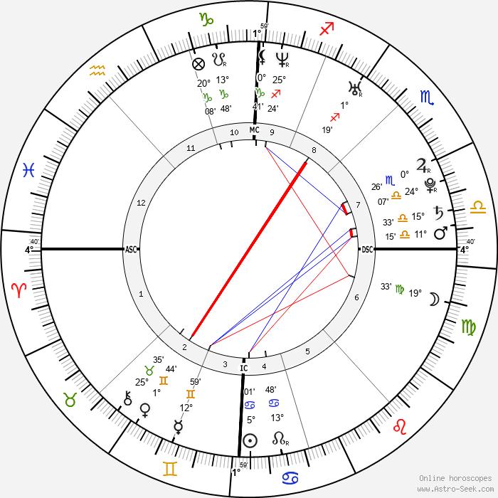 Dany Verissimo-Petit - Birth horoscope chart