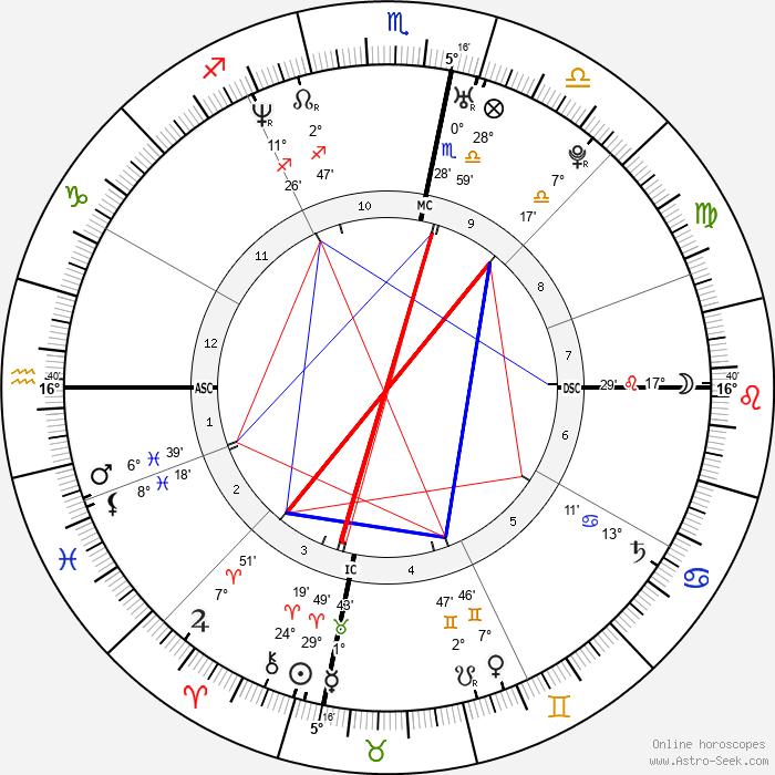 Danyon Loader - Birth horoscope chart