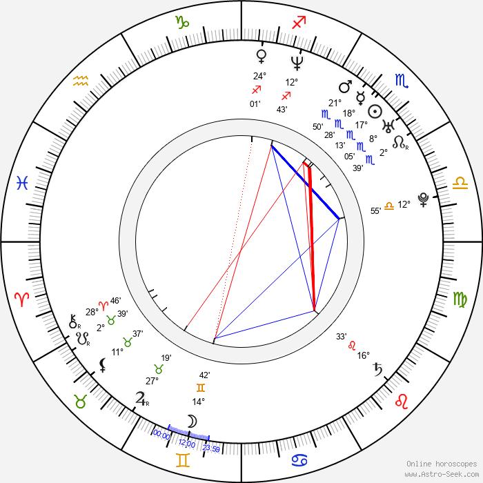 Danzel - Birth horoscope chart