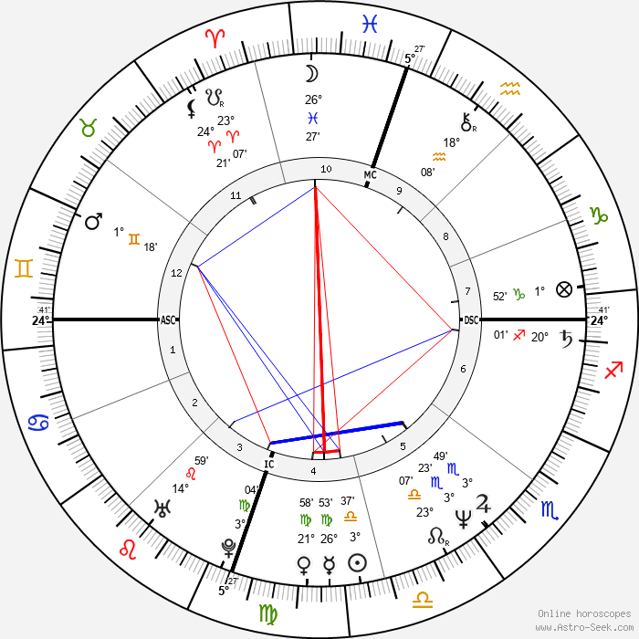 Darby Crash - Birth horoscope chart
