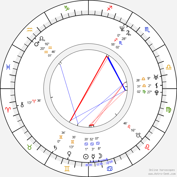 Daria Klimentová - Birth horoscope chart