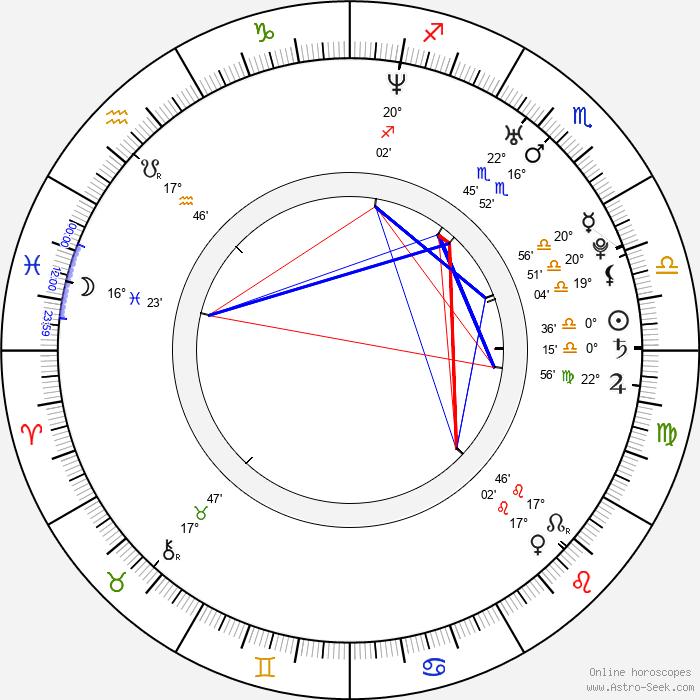 Darina Vymětalíková - Birth horoscope chart