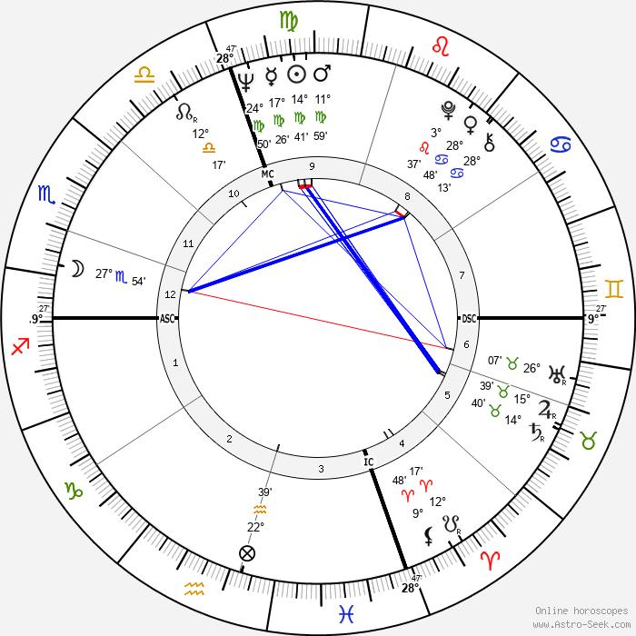 Dario Argento - Birth horoscope chart