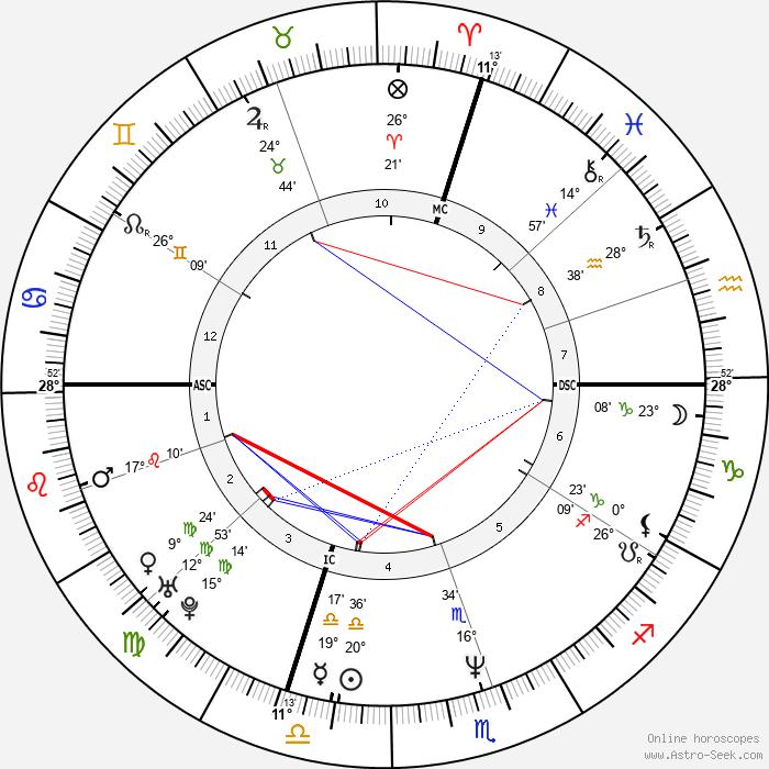 Dario Ballantini - Birth horoscope chart