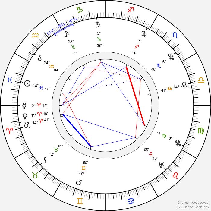 Darío Grandinetti - Birth horoscope chart