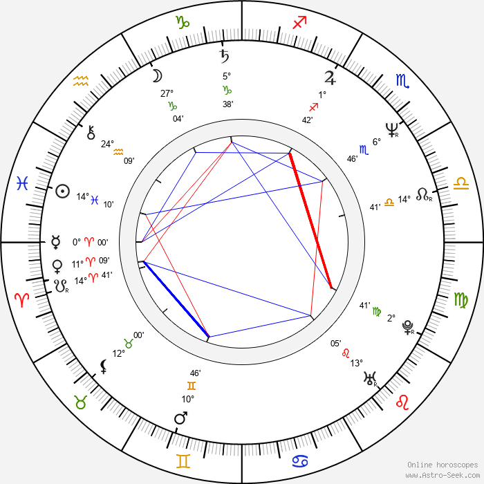 Darío Grandinetti - Birth horoscope chart