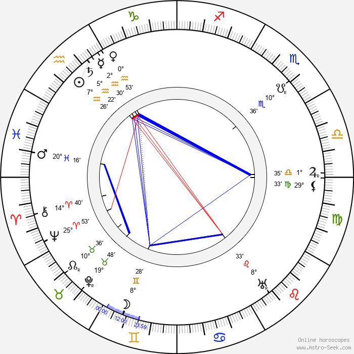 Dario Niccodemi - Birth horoscope chart