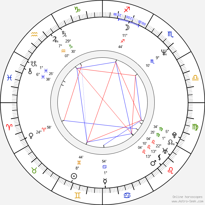 Dariusz Jablonski - Birth horoscope chart