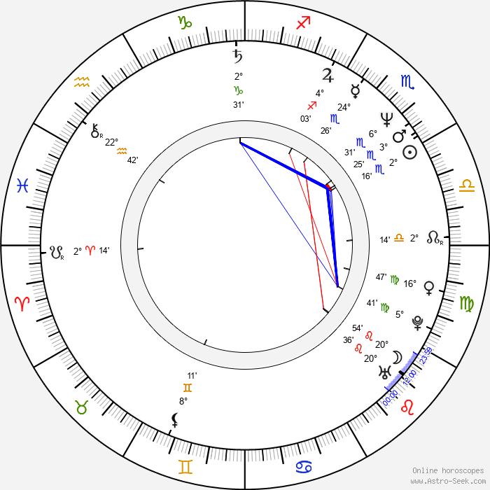 Dariusz Jakubowski - Birth horoscope chart