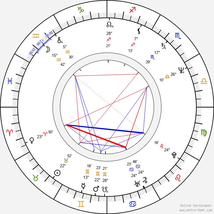 Darko Bajić - Birth horoscope chart