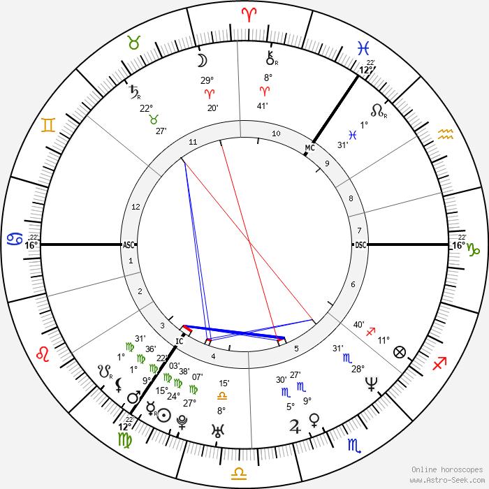 Darren Gough - Birth horoscope chart