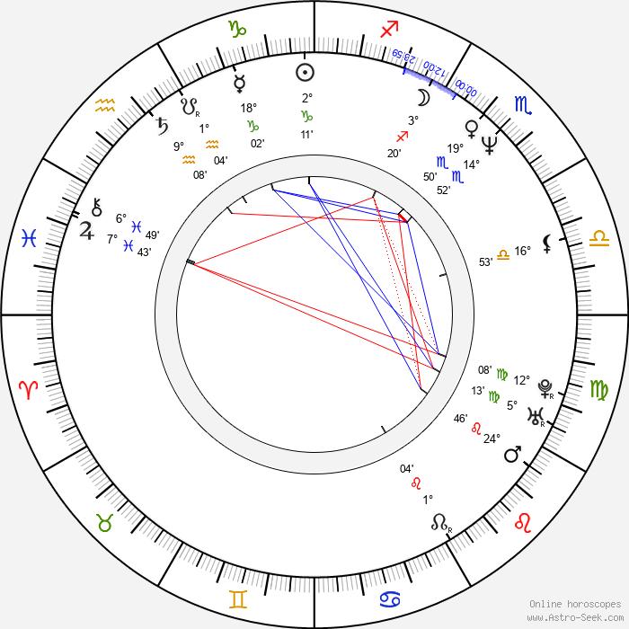 Darren Wharton - Birth horoscope chart