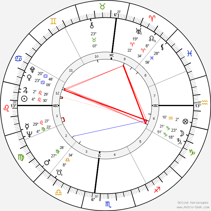 Darryl Hickman - Birth horoscope chart
