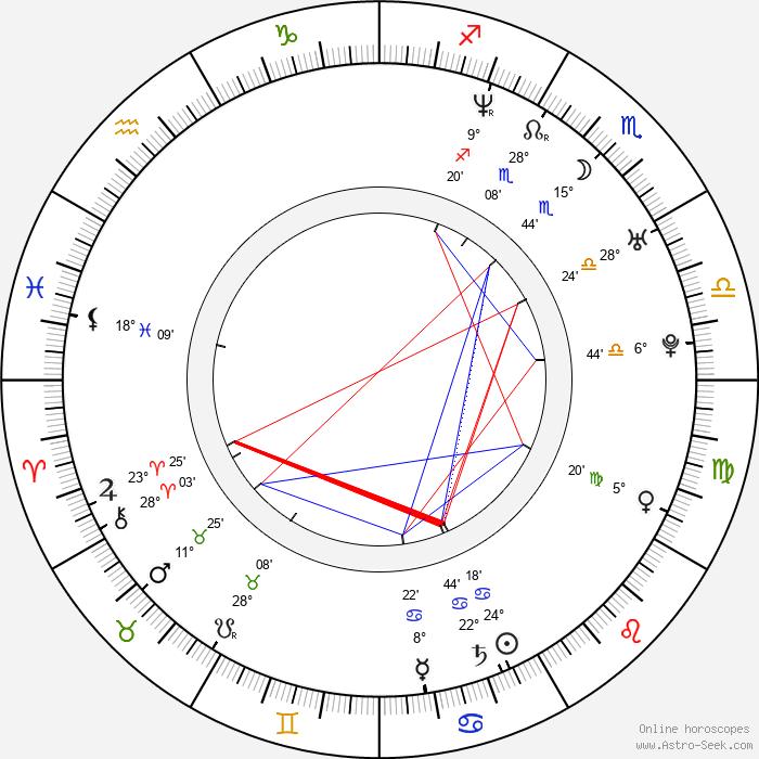 Darude - Birth horoscope chart