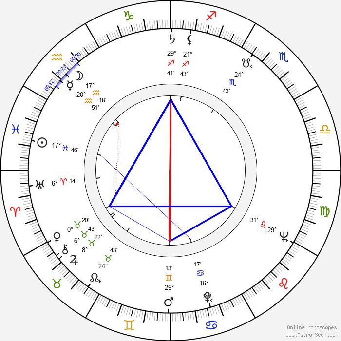Daryl Duke - Birth horoscope chart