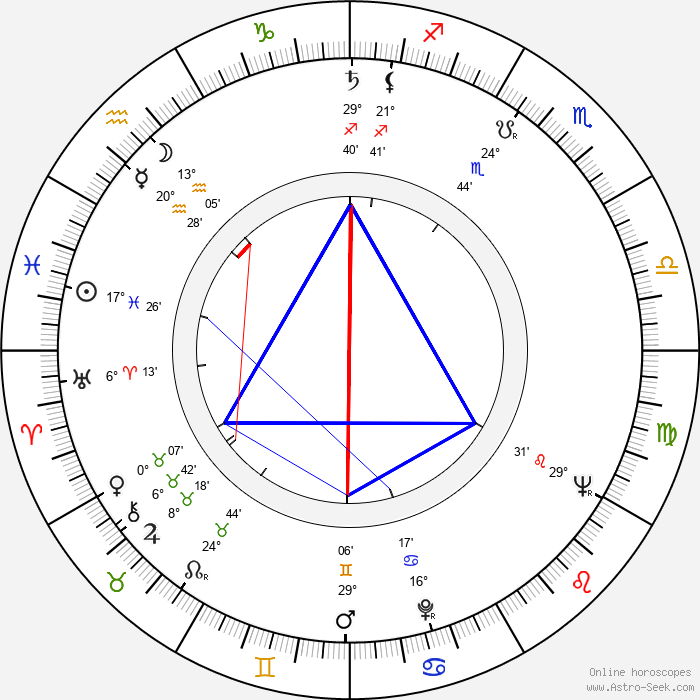 Daryl Duke - Birth horoscope chart