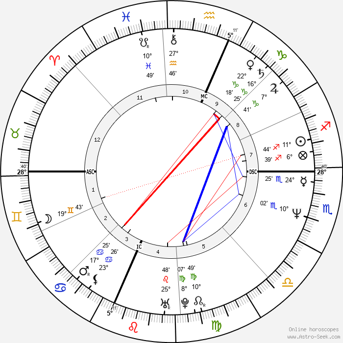 Daryl Hannah - Birth horoscope chart