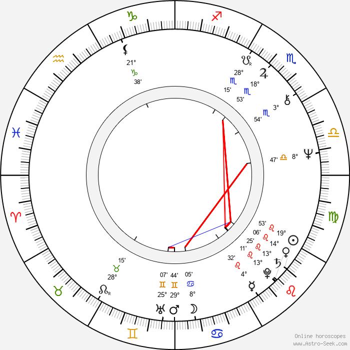 Dáša Cortésová - Birth horoscope chart