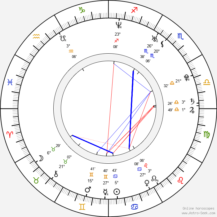 Dasha - Birth horoscope chart